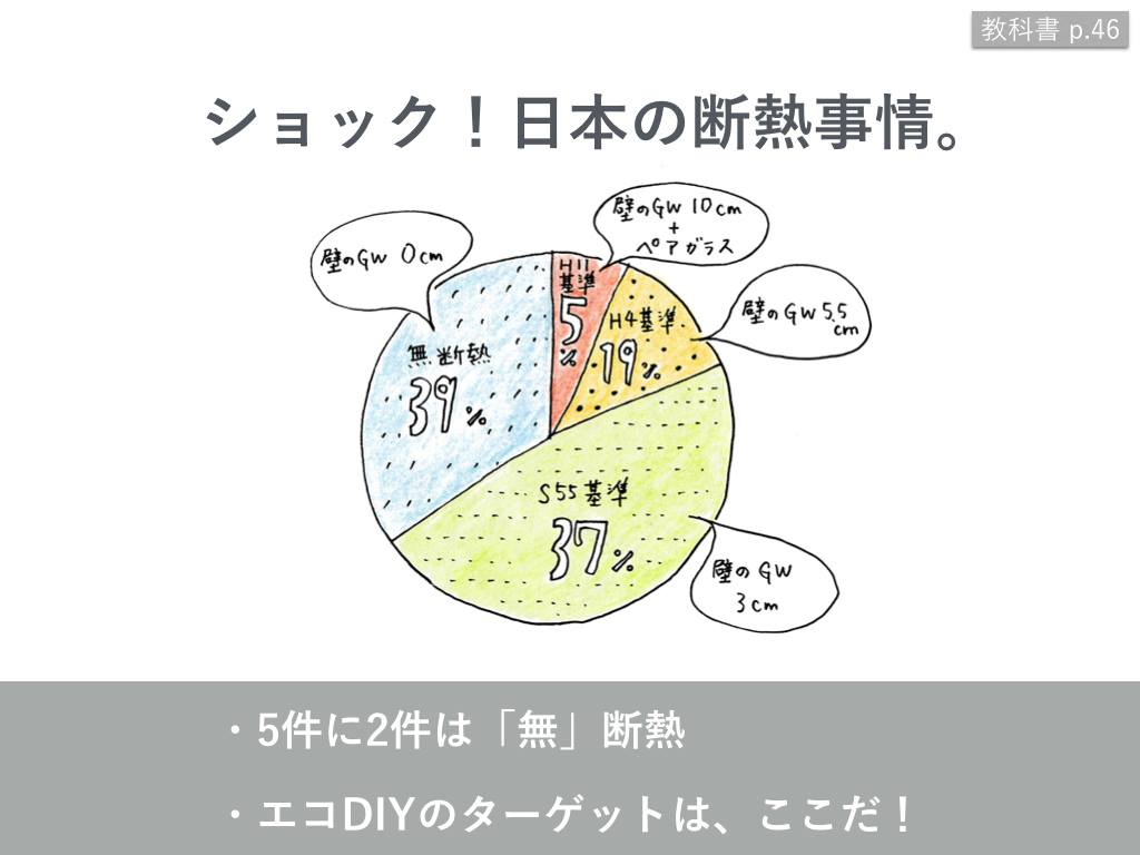 日本の断熱事情に関する円グラフ