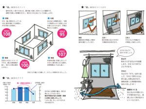 DIY断熱のポイント